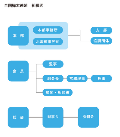 全国樺太連盟 組織図